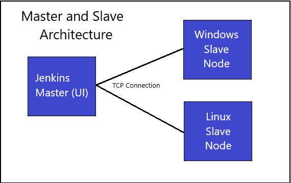 Linux Nodes